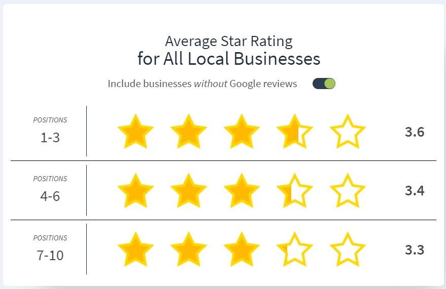 average google rating