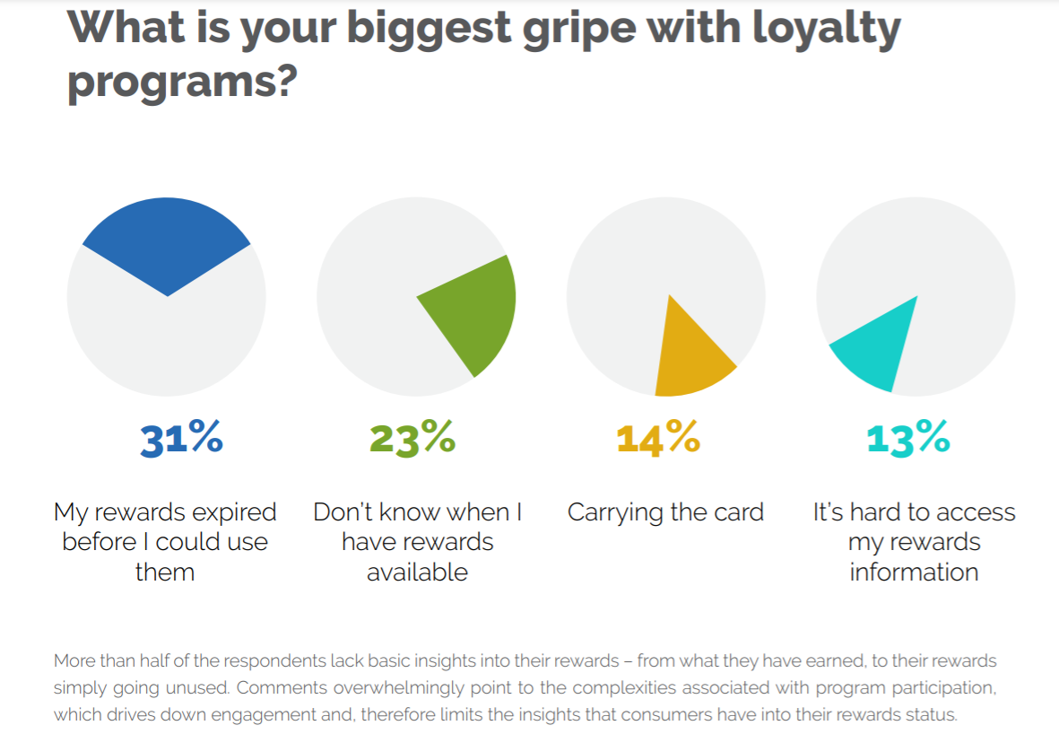 loyalty program issues