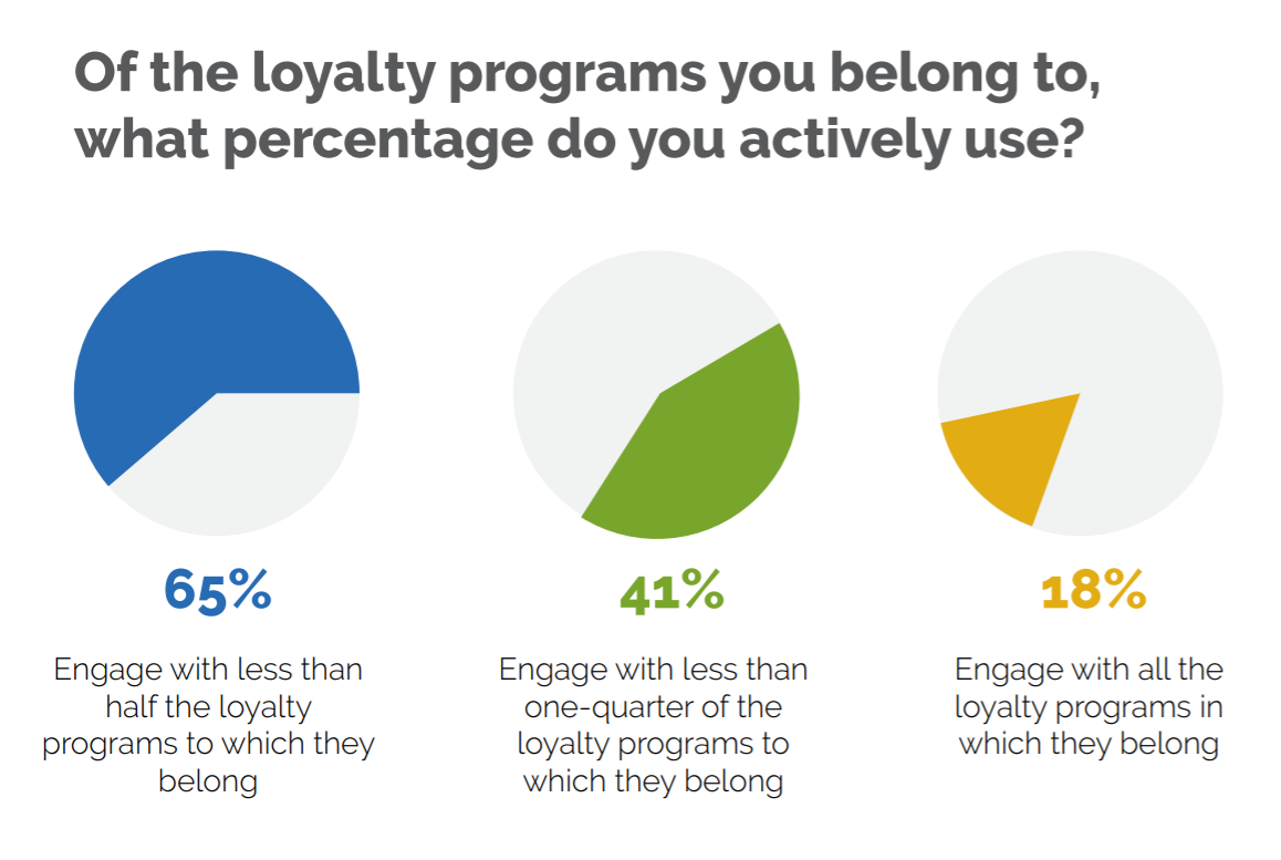 ecommerce loyalty programs